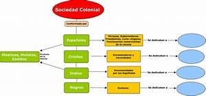 Cuadros sinópticos y comparativos de escala social en la época colonial: Pirámide social