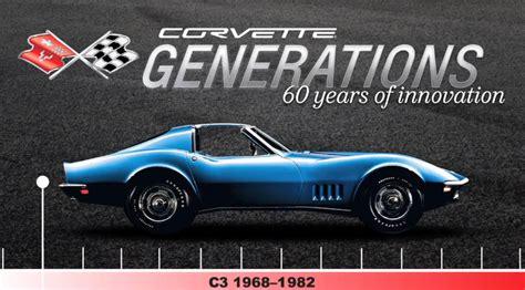 corvette generations shows      video