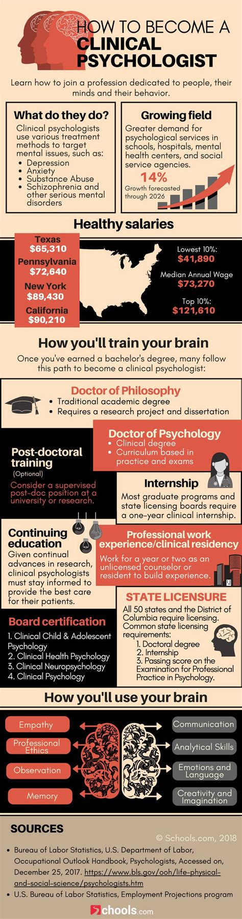 infographic     clinical psychologist