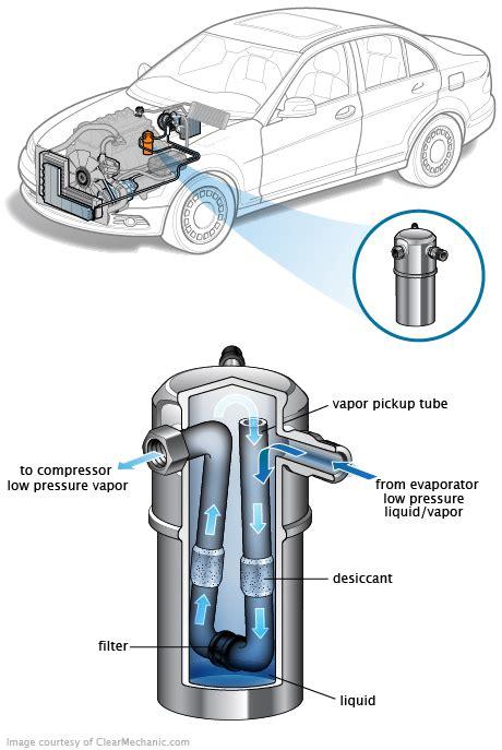 automobile air conditioning repair 1998 acura integra transmission control air conditioning accumulator auto repair automobile motor car mechanical engineering