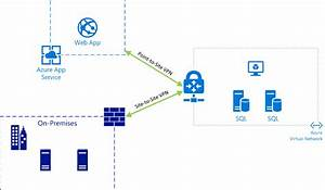 Integrating Azure Web Apps With Existing Virtual Networks