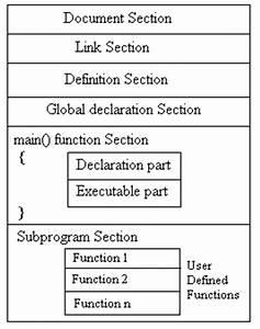 T V  Nagaraju Technical Solutions  Structure Of C Program
