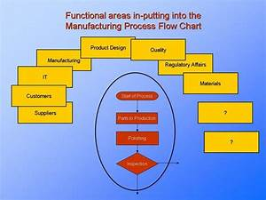 All Stakeholders Need To Be Considered When Developing A Process Flow Chart  U2026