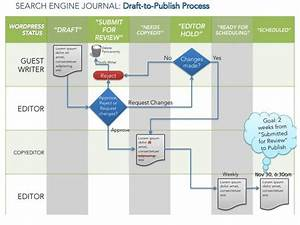 Search Engine Journal  An Update On Our Publishing Process