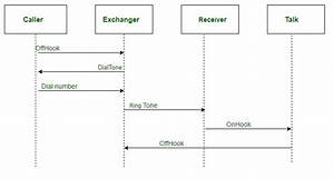 Difference Between Sequence Diagram And Collaboration