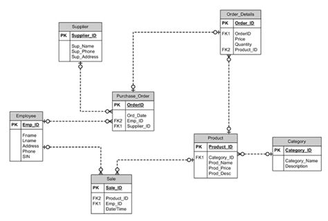sle er diagram for inventory system image collections