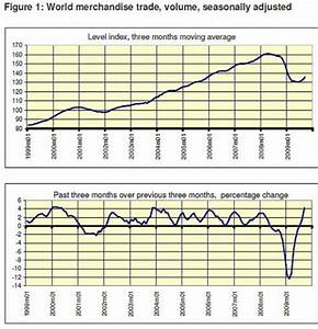 World trade volume expanded by 5.3% in month of September ...