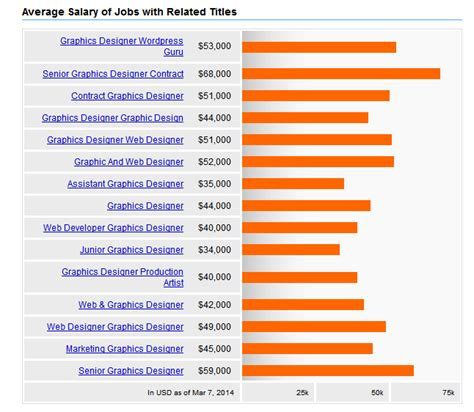 web design salary average salary of a graphic designer in 2014