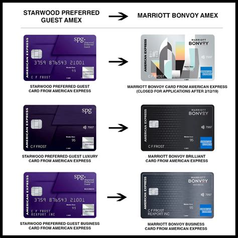 Here's what you need to know about cashing in your points for a free stay. Which Marriott Bonvoy credit card is right for you? | The points guy, American express card ...