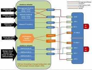 Vxpress  Dividing Bandwidth Of A 10 Gb Cna Adapter For