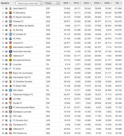 si鑒e uefa ranking uefa juventus si scalano posizioni