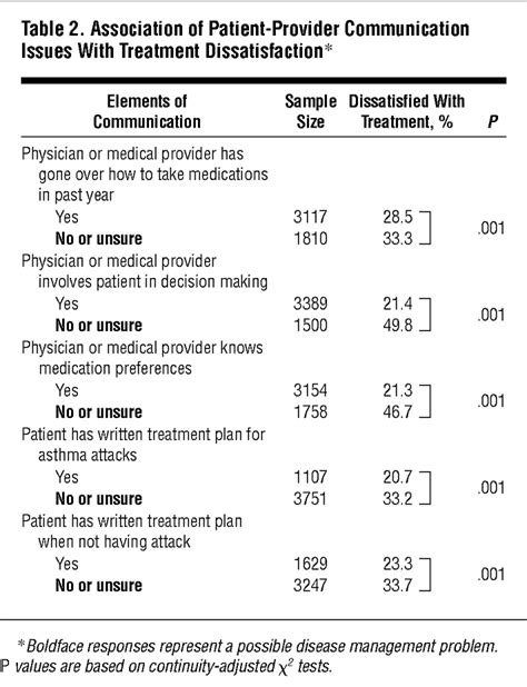 Insight Into Patient Dissatisfaction With Asthma Treatment