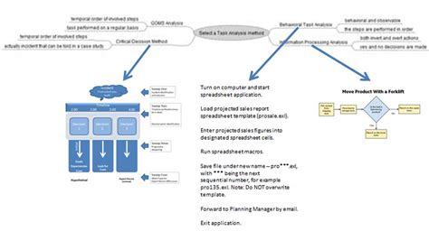 Cognitive Task Analysis In Instructional Design