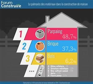 quels materiaux choisir pour construire votre maison With les materiaux pour construire une maison