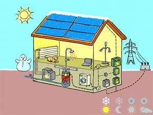 panneaux solaires photovoltaiques energie environnementch With electricite a la maison
