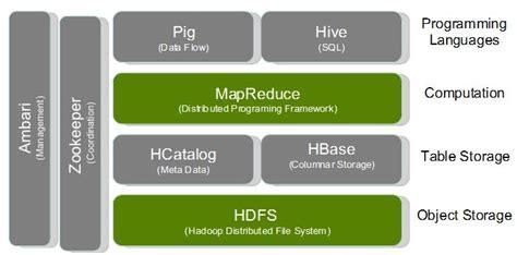 hadoop technology stack hadoop