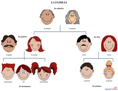 basic family vocabulary  spanish  image printable