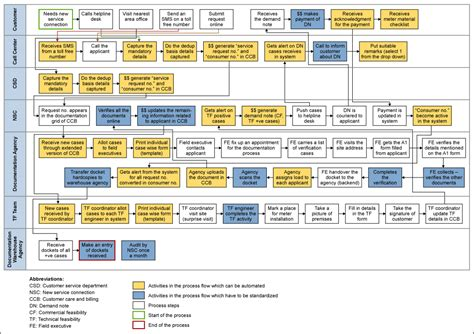 20+ Workflow Diagram Templates