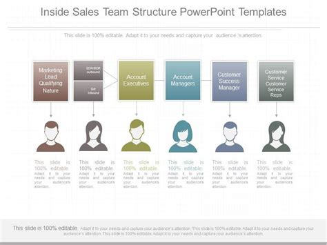 Sales Team Structure Template by Ppt Inside Sales Team Structure Powerpoint Templates