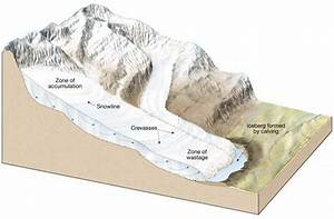 Weathering-Erosion-Deposition-Glaciers