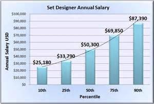 never ending idea home interior designer salary 5 set
