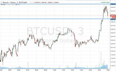 bitcoin price   action trading newsbtc