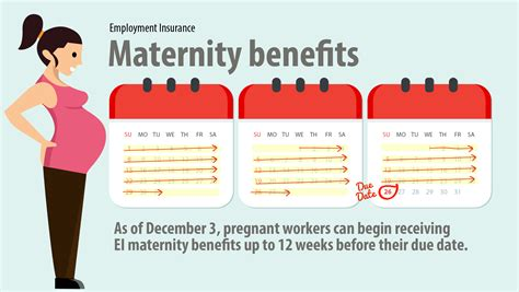 As part of your health insurance policy it is important to consider whether you or your spouse are planning on getting pregnant, and if so, when, so that you can prepare accordingly. Earlier access to maternity benefits - Canada.ca