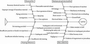 Lab Fire Cause And Effect Fishbone Diagram