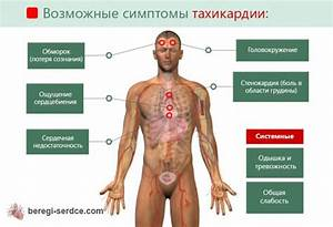 Одышка гипертония лечение