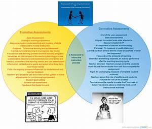 Formative Vs  Summative Assessments   Venn Diagram