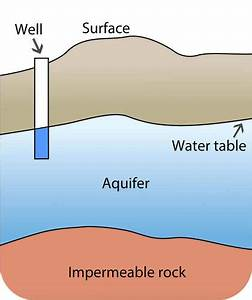 Groundwater Aquifers