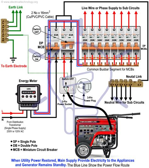 Basic House Wiring Fuse Box by How To Connect A Portable Generator To The Home Supply 4