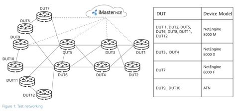 Intelligent WAN Solution Passes the EANTC Test - Huawei ...