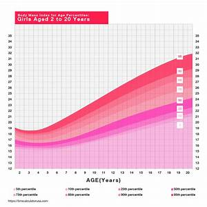 Body Mass Index Percentile Chart For Adults Free Bmi Calculator Calculate Your Body Mass Index