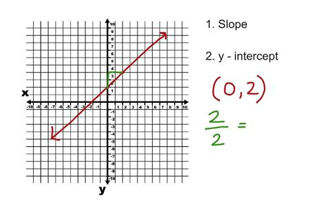 Write The Equation Of A Line From Slope And Y Intercept Youtube