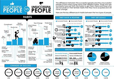 Successful People Vs Unsuccessful People On Behance