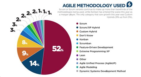 Agile Project Management With Scrum. Thomas Jefferson Medical School Requirements. Masters Degree In Web Design. Landscaping Liability Insurance. University Of Nebraska Lincoln Graduate Programs. Using Debit Card In Europe It Degree Courses. Calculate Refinance Mortgage. Alcoholism Rehabilitation Centers. Marketing Masters Program Nose Job In Chicago