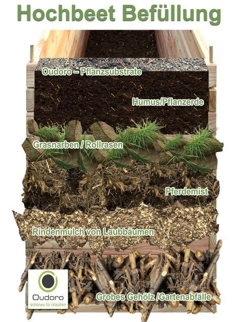 Bepflanzen Eines Hochbeetes by Pin Ines Donath Auf Garten Hochbeet Garten Und