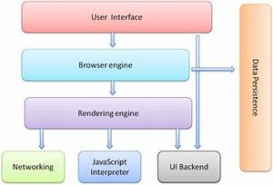 Explain About The Structure Of Modern Browser With Block