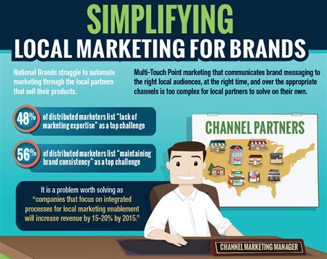 Local Marketing by Simplifying Local Marketing For Brands Infographic