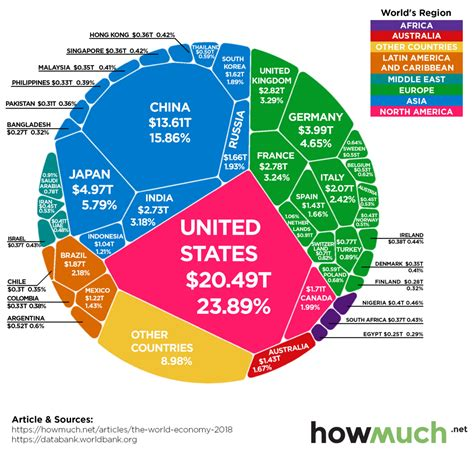 world-economy-86-trillion-gdp - The Globalist