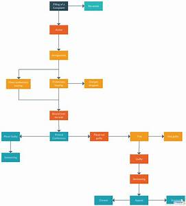 Flowchart Tutorial   Complete Flowchart Guide With