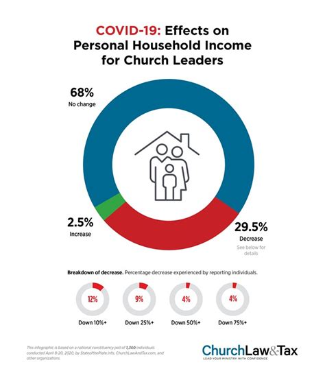 covid  effects  personal household income  church