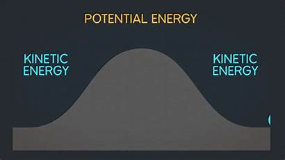 Energy Potential Kinetic Gifs Physics Natural Science