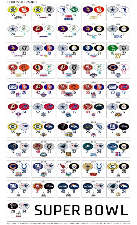 Updated Fifty One Years Of Super Bowl Teams And Logos