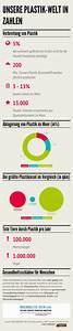 Wieviel Gas Verbraucht Man Im Jahr : folgen von plastik f r mensch tiere umwelt infografik ~ Lizthompson.info Haus und Dekorationen