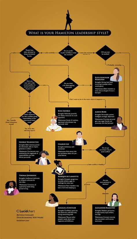 chart reveals  hamilton character