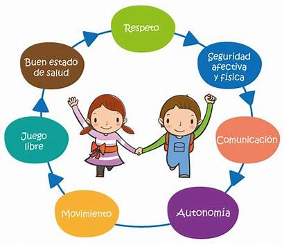 Inicial Principios Diagrama Educacion Comunidad Nivel Temas