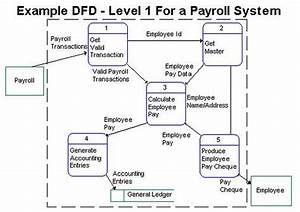 4 Best Images Of Payroll Flow Chart