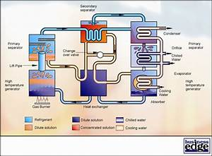 Refrigeration  Vapour Compression Refrigeration Circuit